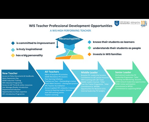 professional development opportunities at wis